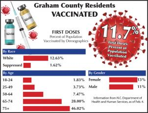 Graham County's vaccination statistics.